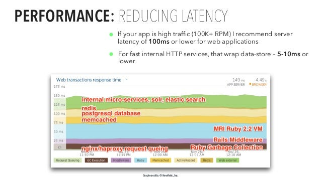 Proprietary and PERFORMANCE: REDUCING LATENCY • If your app is high traffic (100K+ RPM) I recommend server latency of 100ms...