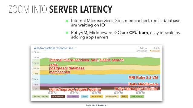 Proprietary and • Internal Microservices, Solr, memcached, redis, database are waiting on IO • RubyVM, Middleware, GC are ...