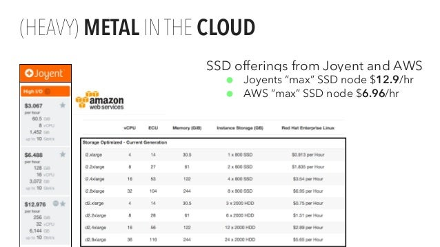 """(HEAVY) METAL IN THE CLOUD Proprietary and SSD offerings from Joyent and AWS • Joyents """"max"""" SSD node $12.9/hr • AWS """"max""""..."""