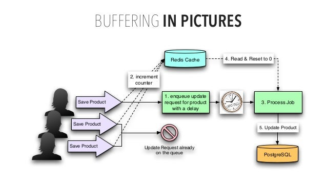 BUFFERING IN PICTURES Proprietary and Save Product Save Product Save Product 1. enqueue update request for product with a ...