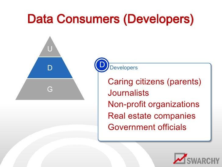 Data Consumers (Developers)<br />U<br />D<br />Developers<br /><ul><li>Caring citizens (parents)