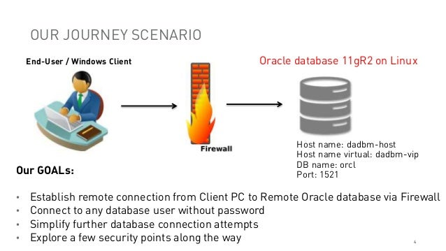 From my PC to Oracle remote database