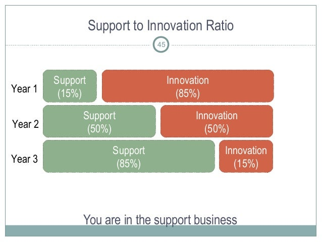 Support to Innovation Ratio You are in the support business 45 Support (15%) Innovation (85%) Support (50%) Innovation (50...