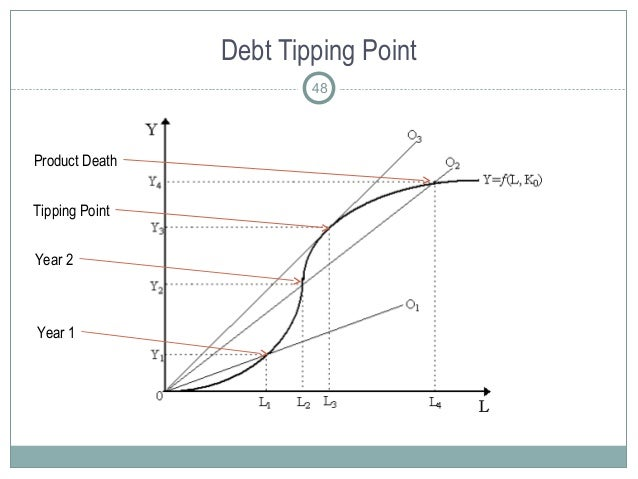 Debt Tipping Point 48 Product Death Year 2 Year 1 Tipping Point