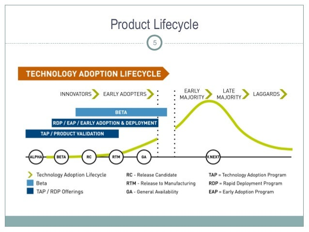 Product Lifecycle 5