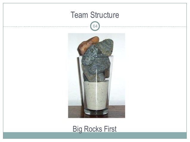 Team Structure Big Rocks First 64