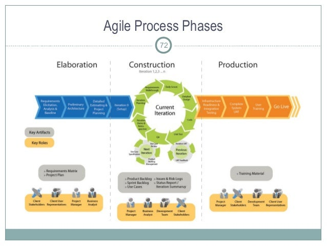 Agile Process Phases 72