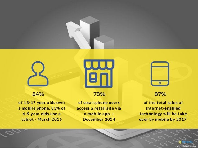 84% 78% of smartphone users access a retail site via a mobile app. - December 2014 of the total sales of Internet-enabled ...