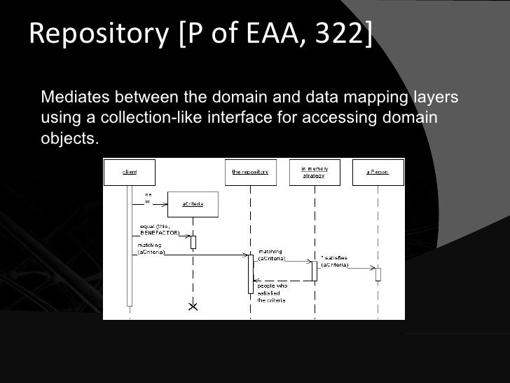 Repository [P of EAA, 322] Mediates between the domain and data mapping layers using a collection-like interface for acces...