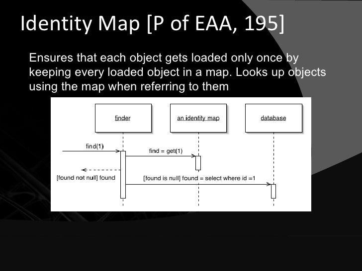 Identity Map [P of EAA, 195] Ensures that each object gets loaded only once by keeping every loaded object in a map. Looks...