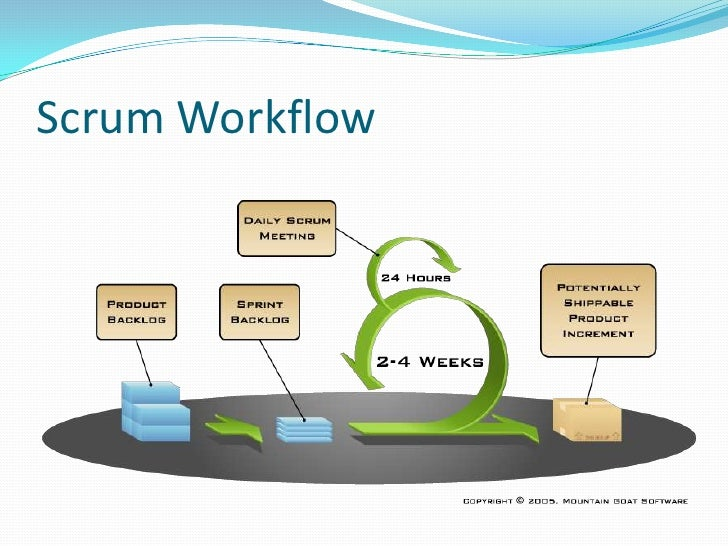 From Scrum to Scrumban
