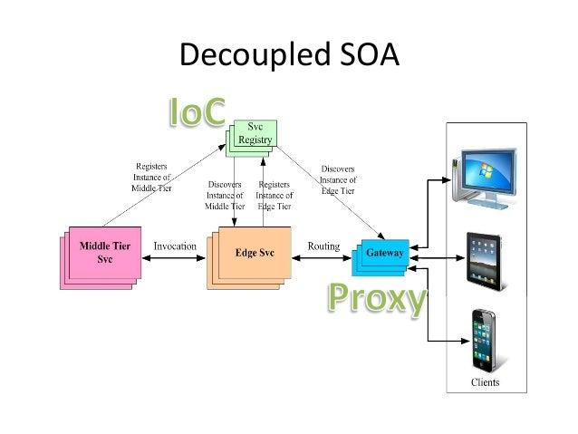 Decoupled SOA
