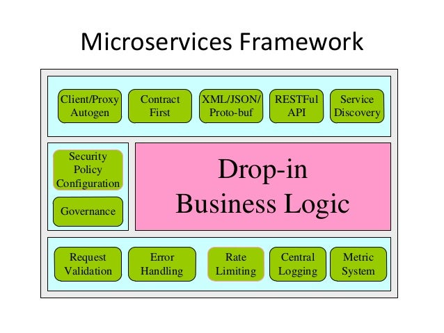 Microservices Framework Drop-in Business Logic Service Discovery RESTFul API XML/JSON/ Proto-buf Contract First Security P...