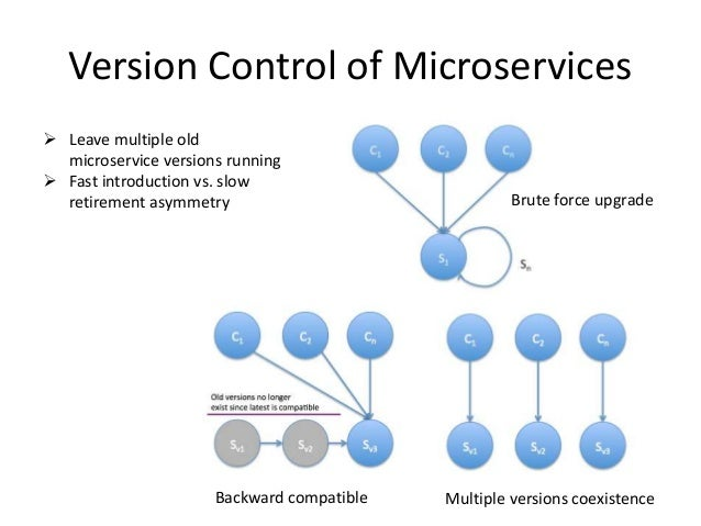 Version Control of Microservices  Leave multiple old microservice versions running  Fast introduction vs. slow retiremen...