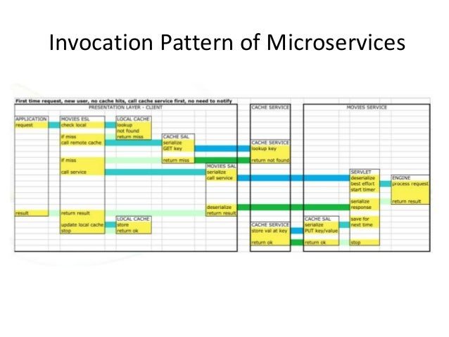 Invocation Pattern of Microservices