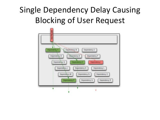 Single Dependency Delay Causing Blocking of User Request