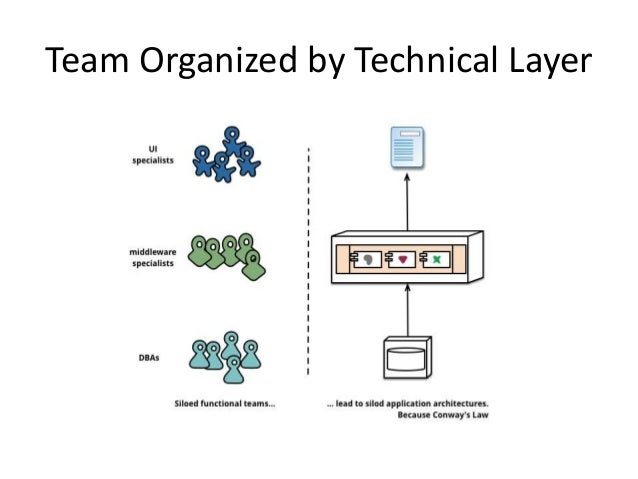 Team Organized by Technical Layer