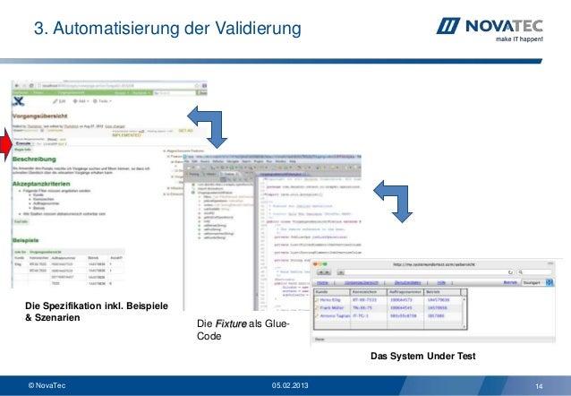 3. Automatisierung der ValidierungDie Spezifikation inkl. Beispiele& Szenarien                                    Die Fixt...