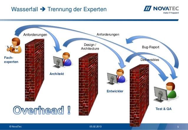 Wasserfall  Trennung der Experten              Anforderungen                         Anforderungen                       ...