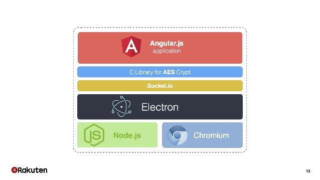 From the browser to the desktop with node js and electron