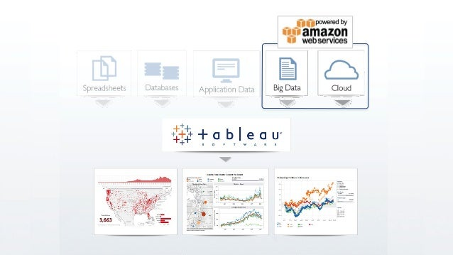 From weeks to hours big data analytics with tableau and