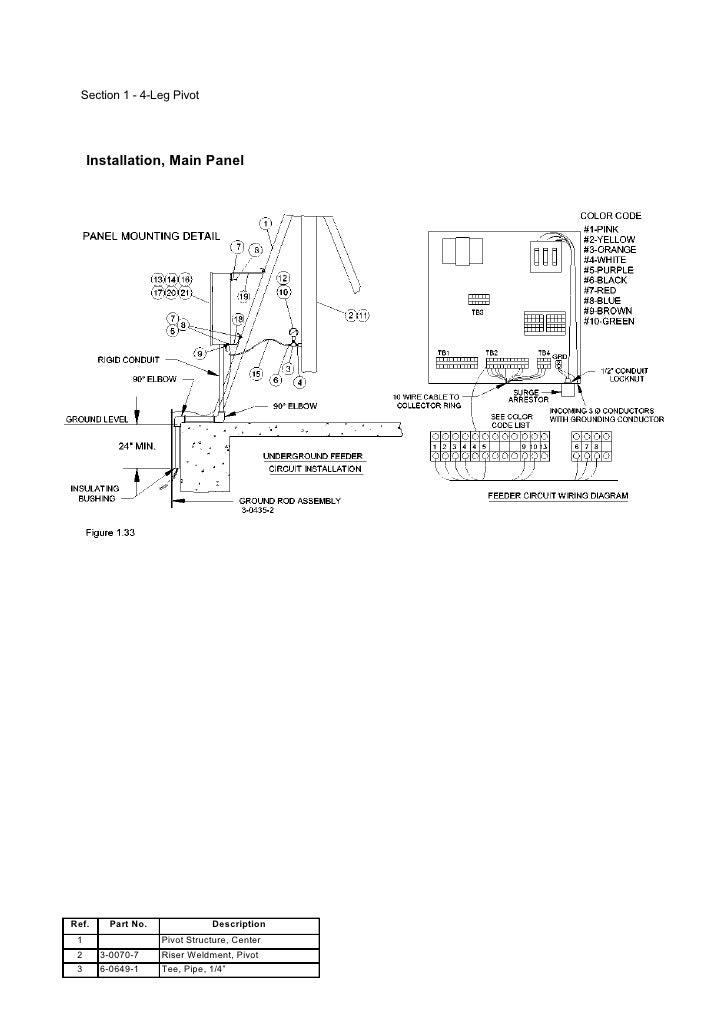 zimmatic pivot panel wiring diagram