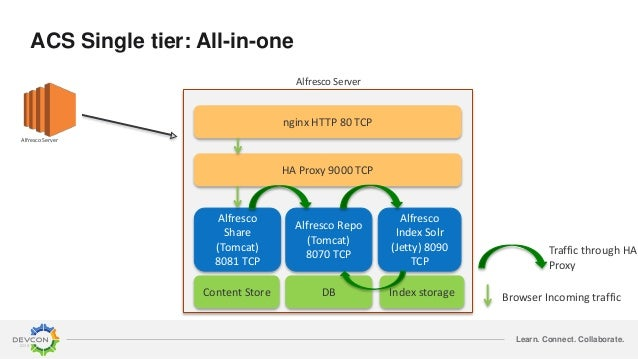 Learn. Connect. Collaborate. Alfresco Server nginx HTTP 80 TCP HA Proxy 9000 TCP Alfresco Share (Tomcat) 8081 TCP Alfresco...