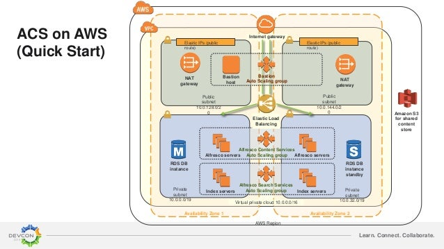 Learn. Connect. Collaborate. AWS Region Availability Zone 1 Availability Zone 2 Internet gateway Virtual private cloud 10....