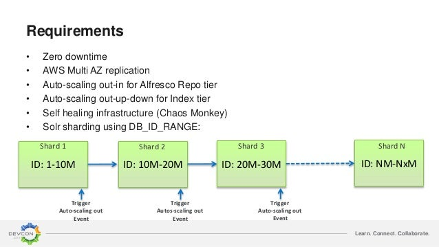 Learn. Connect. Collaborate. Requirements • Zero downtime • AWS Multi AZ replication • Auto-scaling out-in for Alfresco Re...