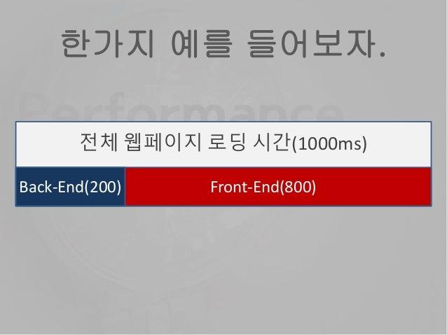 전체 웹페이지 로딩 시간(1000ms) Front-End(800)Back-End(200) 한가지 예를 들어보자.