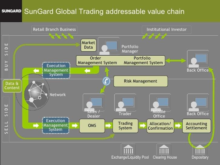 Stock trading algorithms