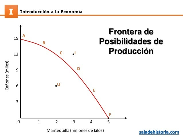 Introducción a la EconomíaI saladehistoria.com Frontera de Posibilidades de Producción