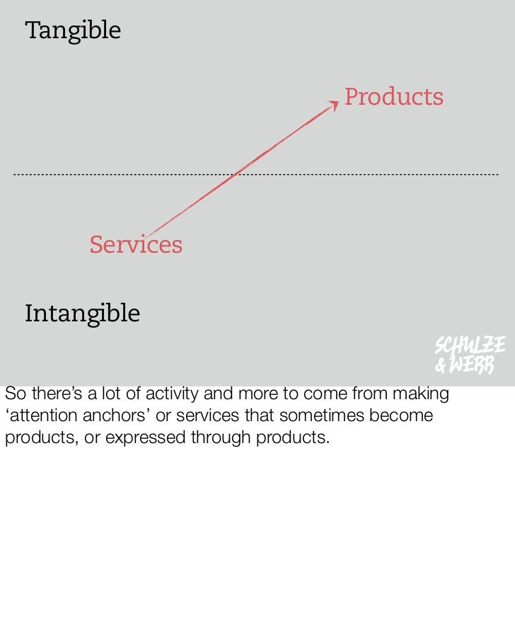 Tangible                                             Products               Services    Intangible                        ...