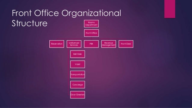 Front office department - Organizational chart of front office department ...