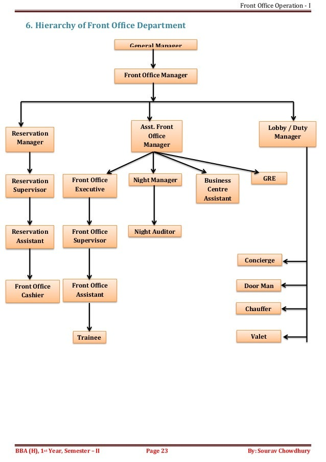 Front office operation i sem ii - Organizational chart of the front office department ...