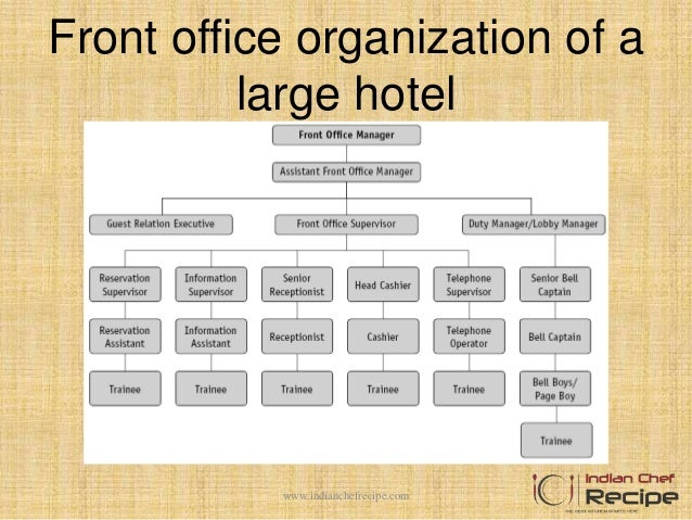 Front office organisation in hotel - Organizational chart of the front office department ...