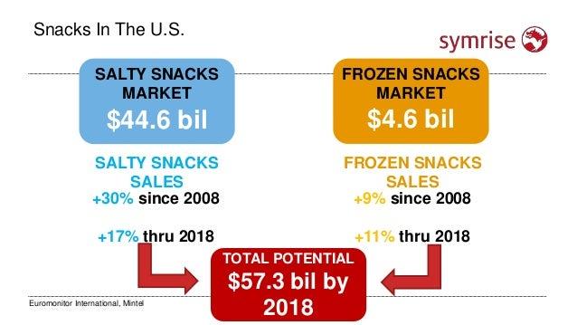 Snacks In The U.S. $44.6 bil +30% since 2008 +17% thru 2018 SALTY SNACKS MARKET $4.6 bil FROZEN SNACKS MARKET +9% since 20...