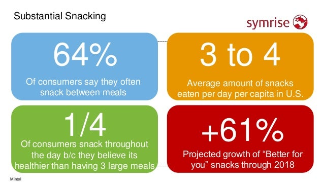 Substantial Snacking 64% Of consumers say they often snack between meals 3 to 4 Average amount of snacks eaten per day per...
