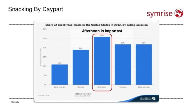 """Snacking By Daypart 64%Of all consumers say they often snack between meals Of consumers eat at least 1 snack while """"on-the..."""