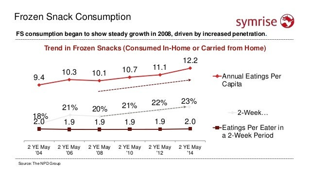 Trend in Frozen Snacks (Consumed In-Home or Carried from Home) FS consumption began to show steady growth in 2008, driven ...