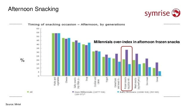 Source: Mintel Afternoon Snacking % Millennials over-index in afternoon frozen snacks