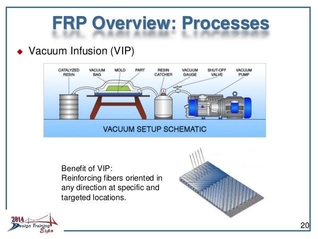 fibre reinforced polymer(FRP)