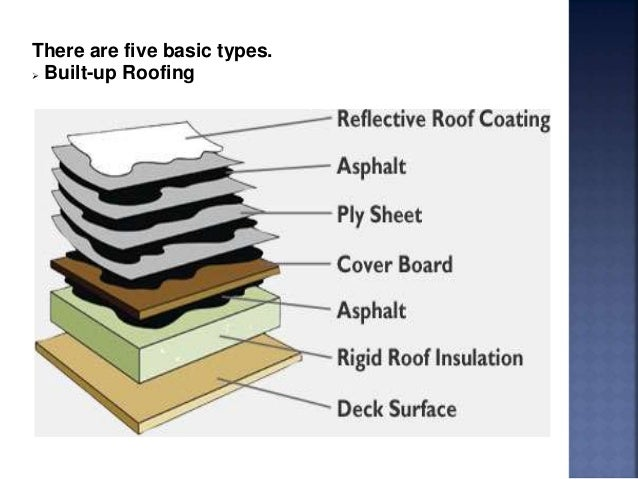 How To Replace Roof Via Asphalt And Emulsion Solution