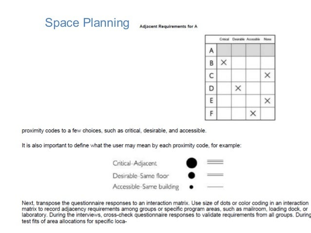 Matrix diagram architecture definition choice image how for Space architects and planners