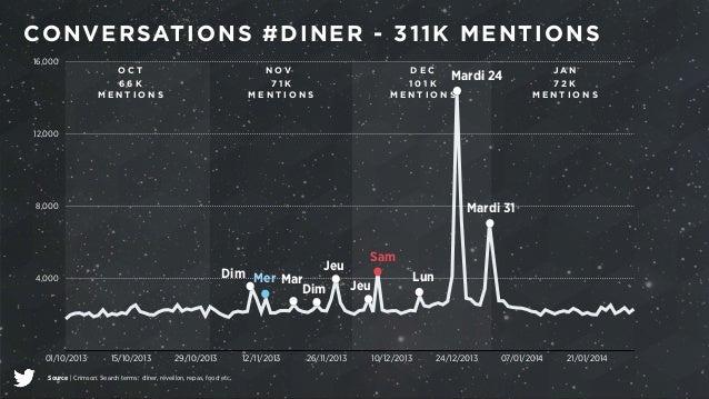 CONVERSATIONS #DINER - 311K MENTIONS  16,000  12,000  8,000  4,000  O C T  6 6 K  M E N T I O N S  Dim Mer Mar  01/10/2013...