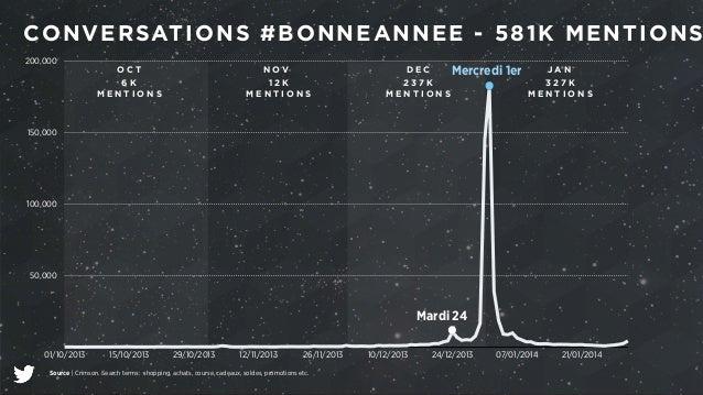CONVERSATIONS #BONNEANNEE - 581K MENTIONS  200,000  150,000  100,000  50,000  Mercredi 1er  O C T NOV D E C J A N  6 K  M ...