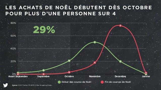 LES ACHATS DE NOËL DÉBUTENT DÈS OCTOBRE  POUR PLUS D'UNE PERSONNE SUR 4  80%  60%  40%  20%  0%  Avant Septembre Septembre...