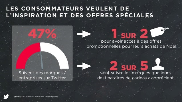 LES CONSOMMATEURS VEULENT DE  L'INSPIRATION ET DES OFFRES SPÉCIALES  47%  Suivent des marques /  entreprises sur Twitter  ...