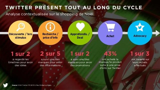 TWITTER PRÉSENT TOUT AU LONG DU CYCLE  @TwitterAds | Confidential 18  Analyse contextualisée sur le shopping de Noël  !  !...