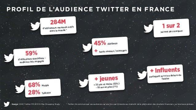 PROFIL DE L'AUDIENCE TWITTER EN FRANCE  284M  d'utilisateurs mensuels actifs  dans le monde *  59%  d'utilisateurs quotidi...